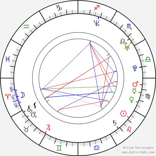 Alex Albrecht astro natal birth chart, Alex Albrecht horoscope, astrology