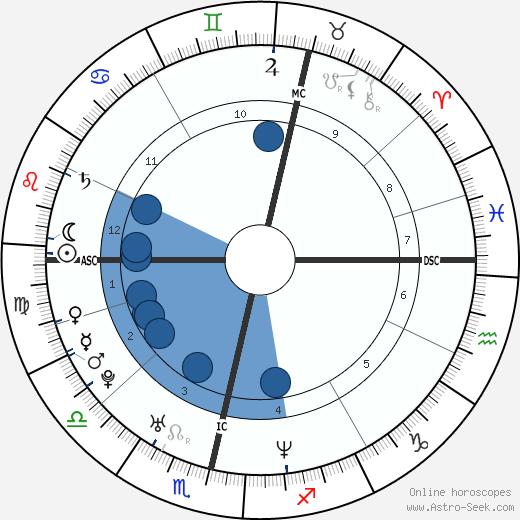 Alexander Skarsgård wikipedia, horoscope, astrology, instagram