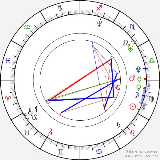 Amaia Montero astro natal birth chart, Amaia Montero horoscope, astrology