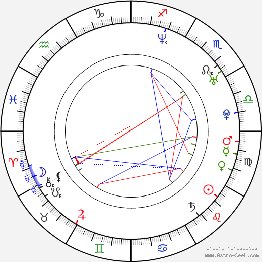 Anna Guzik birth chart, Anna Guzik astro natal horoscope, astrology