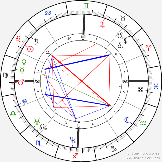 Audrey Tautou astro natal birth chart, Audrey Tautou horoscope, astrology