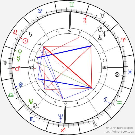 Одри Тоту Audrey Tautou день рождения гороскоп, Audrey Tautou Натальная карта онлайн