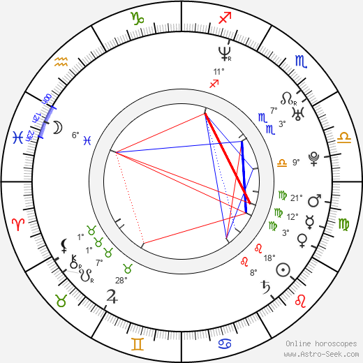 Bohdana Pavlíková birth chart, biography, wikipedia 2019, 2020