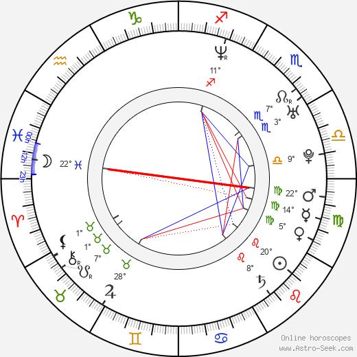 Brad Lukowich birth chart, biography, wikipedia 2019, 2020