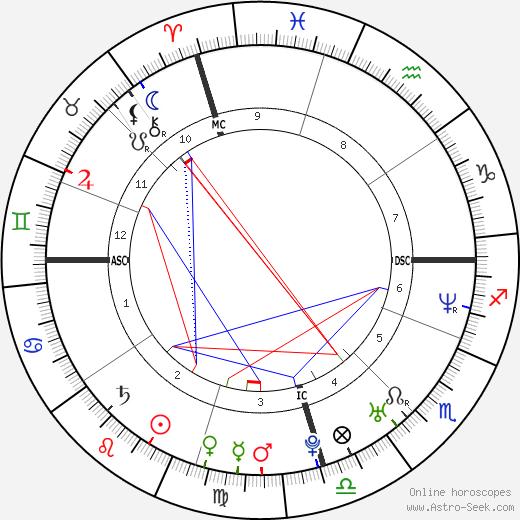 Брендан Коуэлл Brendan Cowell день рождения гороскоп, Brendan Cowell Натальная карта онлайн