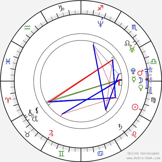 Carlos Moyà birth chart, Carlos Moyà astro natal horoscope, astrology