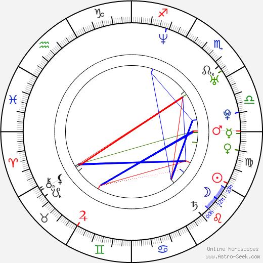 Danica DeCosto birth chart, Danica DeCosto astro natal horoscope, astrology