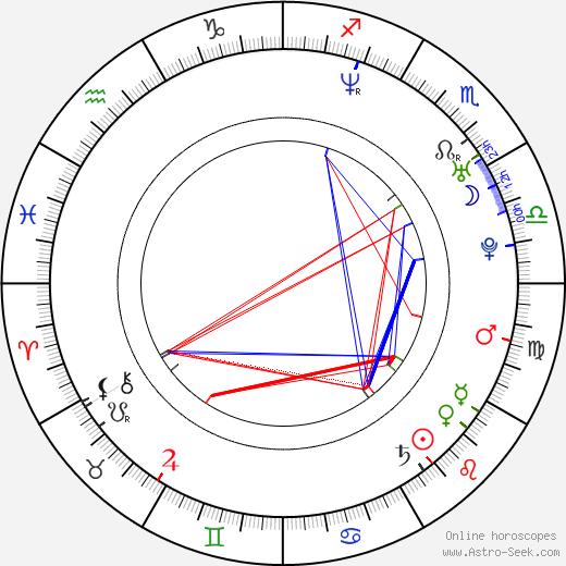 Don Hertzfeldt birth chart, Don Hertzfeldt astro natal horoscope, astrology