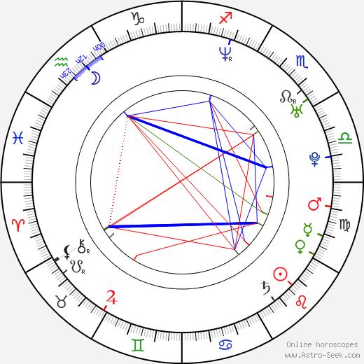 Elena Liashenko birth chart, Elena Liashenko astro natal horoscope, astrology