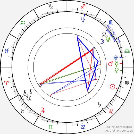 Eric Ritter birth chart, Eric Ritter astro natal horoscope, astrology