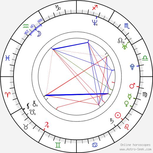 Eva Alexander astro natal birth chart, Eva Alexander horoscope, astrology
