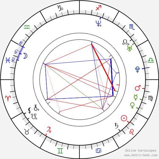 Eva Vrbková birth chart, Eva Vrbková astro natal horoscope, astrology