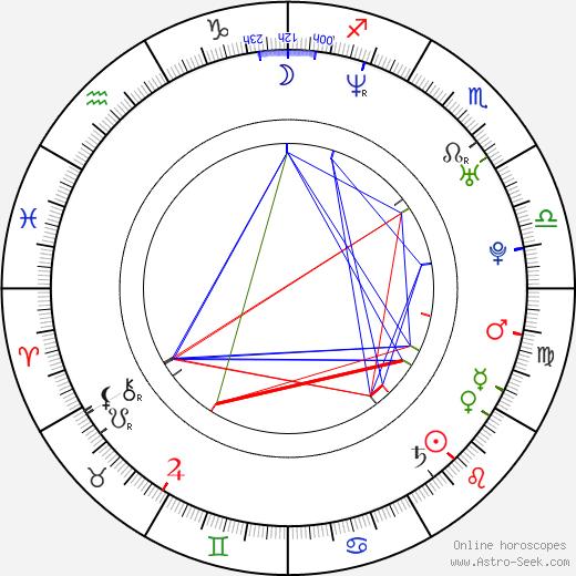 Jakub Sommer astro natal birth chart, Jakub Sommer horoscope, astrology