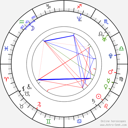 James Lafazanos astro natal birth chart, James Lafazanos horoscope, astrology