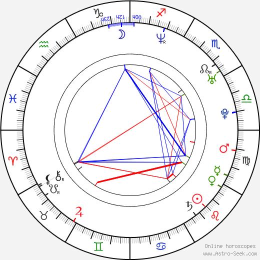 Jason Rogel день рождения гороскоп, Jason Rogel Натальная карта онлайн