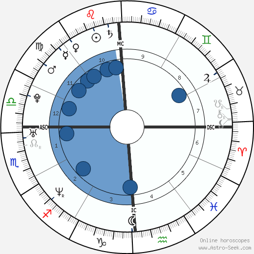 JC Chasez wikipedia, horoscope, astrology, instagram