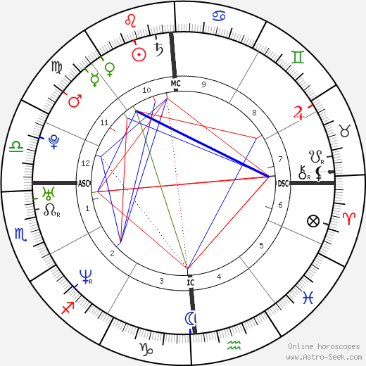 JC Chasez birth chart, JC Chasez astro natal horoscope, astrology