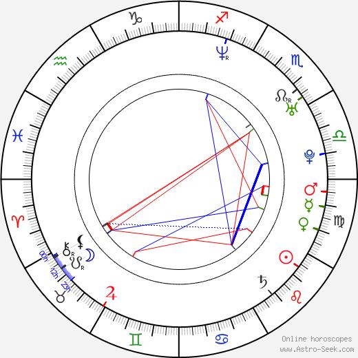 Jesse Woodrow birth chart, Jesse Woodrow astro natal horoscope, astrology
