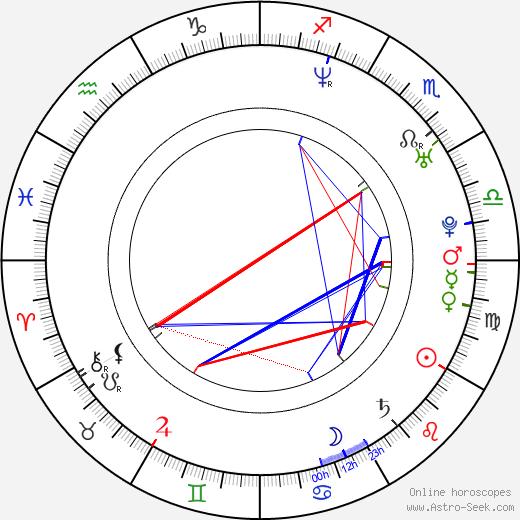 Jim Dooley astro natal birth chart, Jim Dooley horoscope, astrology