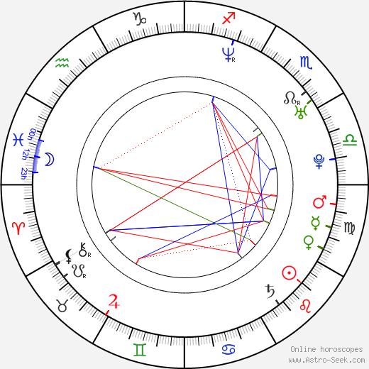 Joseph Poole birth chart, Joseph Poole astro natal horoscope, astrology