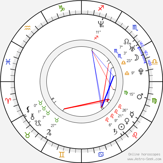 Kate Norby birth chart, biography, wikipedia 2019, 2020