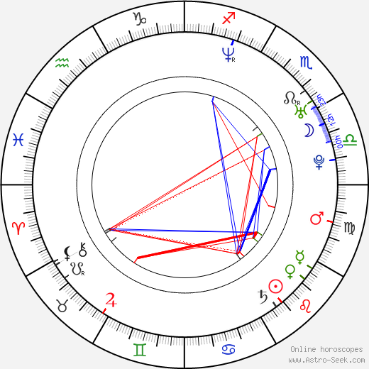 Kate Norby astro natal birth chart, Kate Norby horoscope, astrology