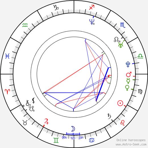 Kristen Miller birth chart, Kristen Miller astro natal horoscope, astrology