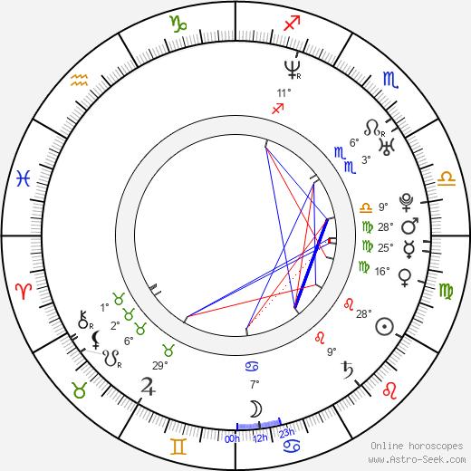 Liezel Huber birth chart, biography, wikipedia 2019, 2020