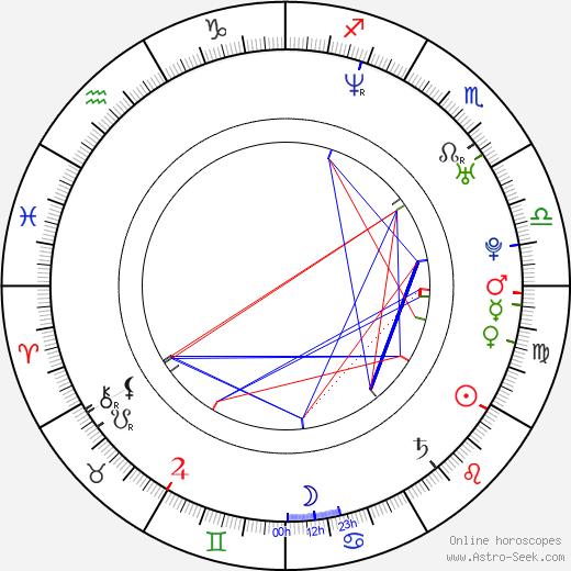 Liezel Huber astro natal birth chart, Liezel Huber horoscope, astrology
