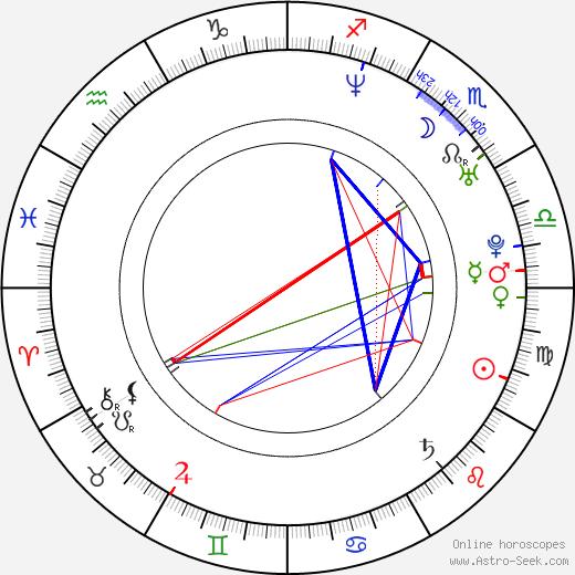 Lillo Brancato birth chart, Lillo Brancato astro natal horoscope, astrology