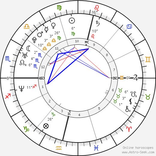 Luana Piovani birth chart, biography, wikipedia 2018, 2019