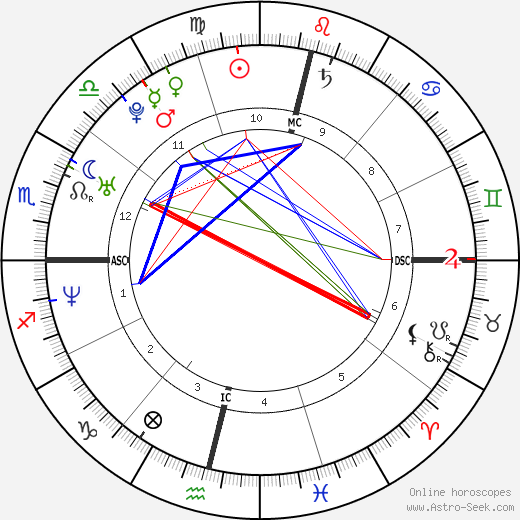 Luana Piovani astro natal birth chart, Luana Piovani horoscope, astrology
