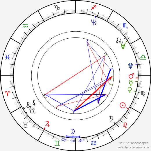Mariana Loyola astro natal birth chart, Mariana Loyola horoscope, astrology