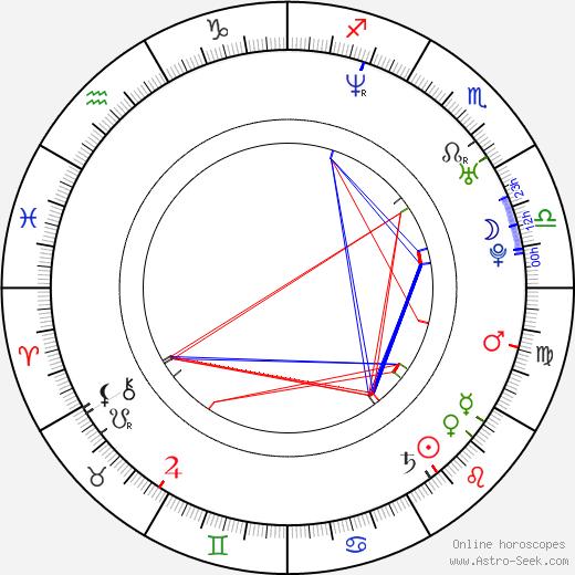 Nam-jin Kim birth chart, Nam-jin Kim astro natal horoscope, astrology