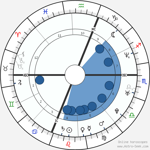Nicolas Brusque wikipedia, horoscope, astrology, instagram