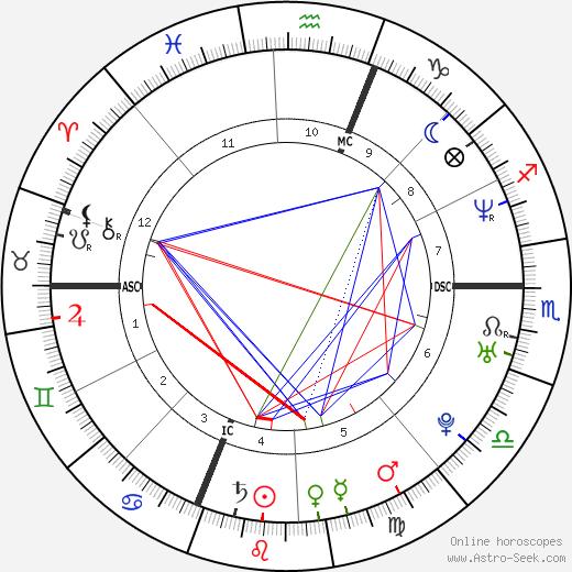 Николя Брюск Nicolas Brusque день рождения гороскоп, Nicolas Brusque Натальная карта онлайн