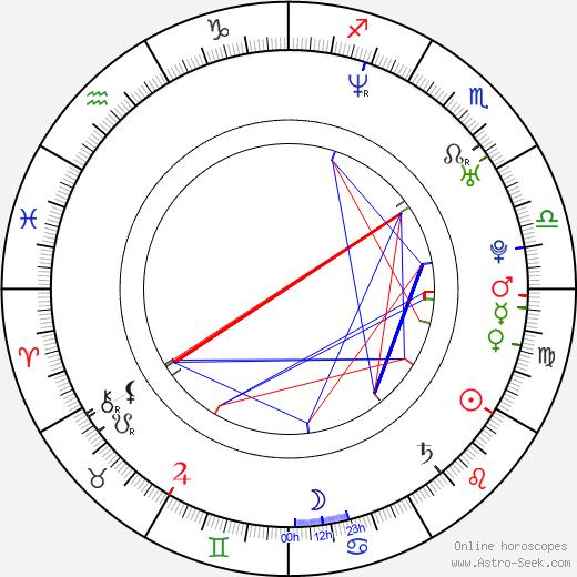 Nikos Vertis birth chart, Nikos Vertis astro natal horoscope, astrology