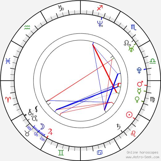Noelia Campo день рождения гороскоп, Noelia Campo Натальная карта онлайн