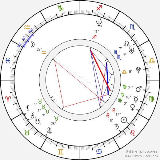 Pablo Derqui birth chart, biography, wikipedia 2018, 2019