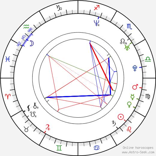 Pablo Derqui astro natal birth chart, Pablo Derqui horoscope, astrology