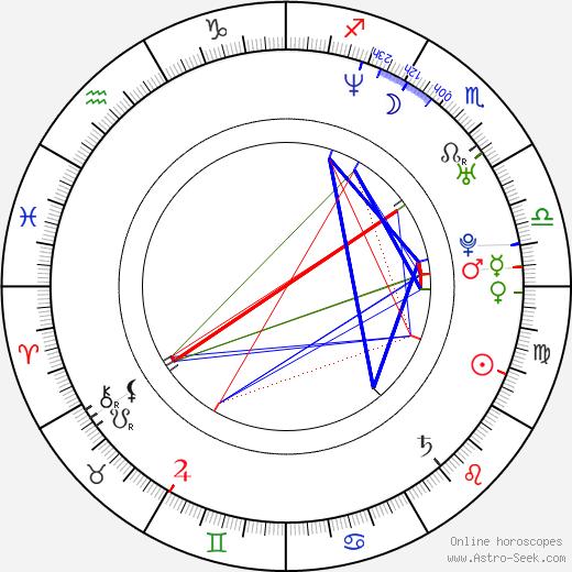 Radek Martínek birth chart, Radek Martínek astro natal horoscope, astrology