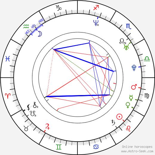 Rhona Mitra astro natal birth chart, Rhona Mitra horoscope, astrology
