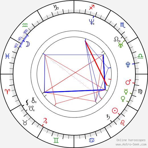 Rick Roberts astro natal birth chart, Rick Roberts horoscope, astrology