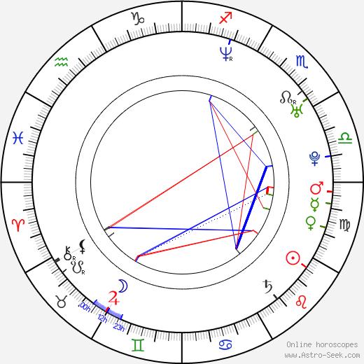 Rotem Abuhab astro natal birth chart, Rotem Abuhab horoscope, astrology