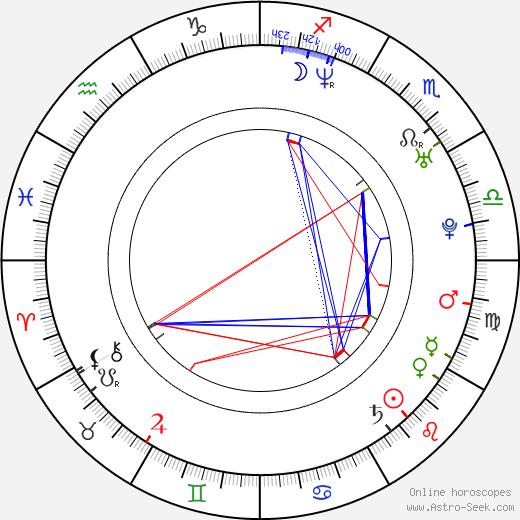 Sang-woo Kwon birth chart, Sang-woo Kwon astro natal horoscope, astrology