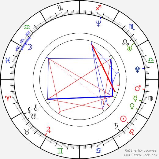 Sasha Reuther astro natal birth chart, Sasha Reuther horoscope, astrology