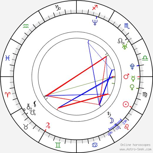 Скотт Каан Scott Caan день рождения гороскоп, Scott Caan Натальная карта онлайн