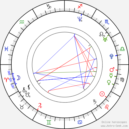 Steve Braun astro natal birth chart, Steve Braun horoscope, astrology