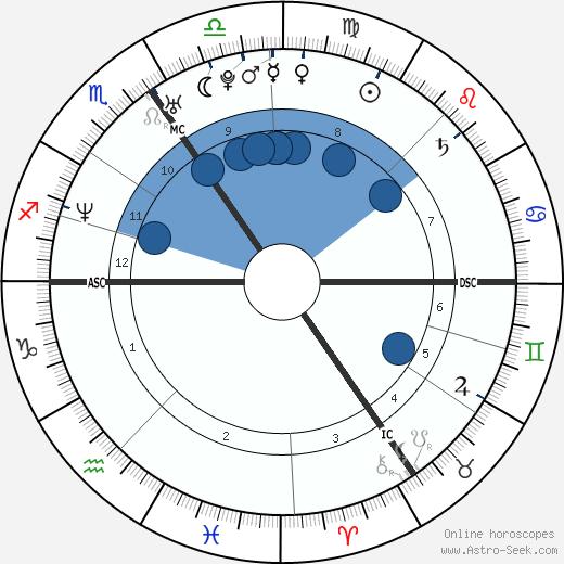 Thomas de Bergeyck wikipedia, horoscope, astrology, instagram