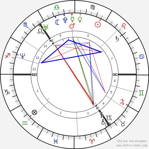 Thomas de Bergeyck tema natale, oroscopo, Thomas de Bergeyck oroscopi gratuiti, astrologia